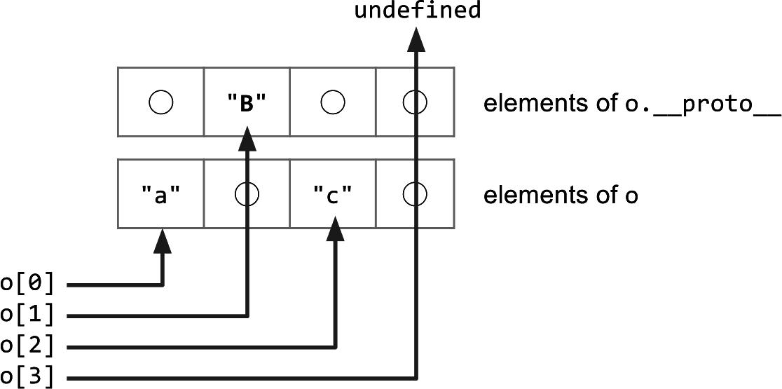 Fast properties in V8 · V8